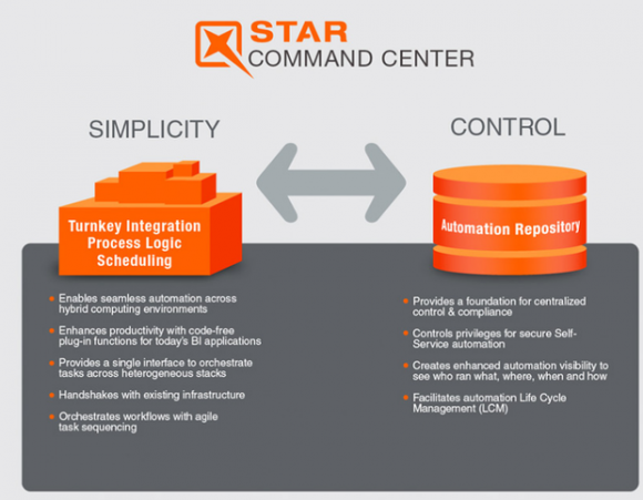 Star Command Center ist eine Kernprodukt von Star Analytics (Bild: Star Analytics).