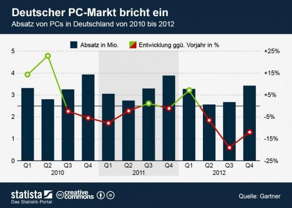 Die PC-Verkäufe in Deutschland sind seit Anfang 2010 deutlich zurückgegangen (Grafik: Statista).