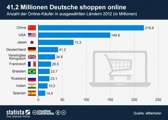 """Zahl der Online-Käufer in ausgewählten Ländern im Jahr 2012 (Grafik: <a href=""""http://de.statista.com/themen/247/e-commerce/infografik/876/online-kaeufer-in-ausgewaehlten-laendern-2012/"""" target=""""_blank"""">Statista</a>)."""