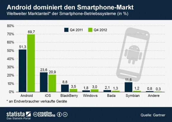 """Android hat seinen Vorsprung vor iOS im vierten Quartal 2012 nochmals ausgebaut (Grafik: <a href=""""http://de.statista.com/themen/581/smartphones/infografik/902/weltweiter-marktanteil-der-smartphone-betriebssysteme/"""" target=""""_blank"""">Statista</a>)."""