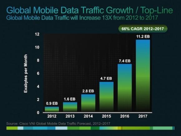 Zu erwartende Zunahme des mobilen Datenverkehrs in Exabyte (Bild: Cisco)