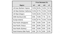 Preistabelle für Amazon EC2 (März 2013)
