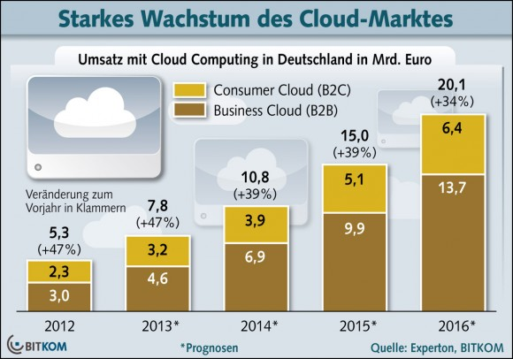 Der deutsche Cloud-Markt soll 2013 um 47 Prozent auf 7,8 Milliarden Euro wachsen (Grafik: Bitkom).