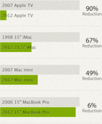 CO2-Reduktion der Produktherstellung im vergangenen Jahr (Diagramm: Apple)