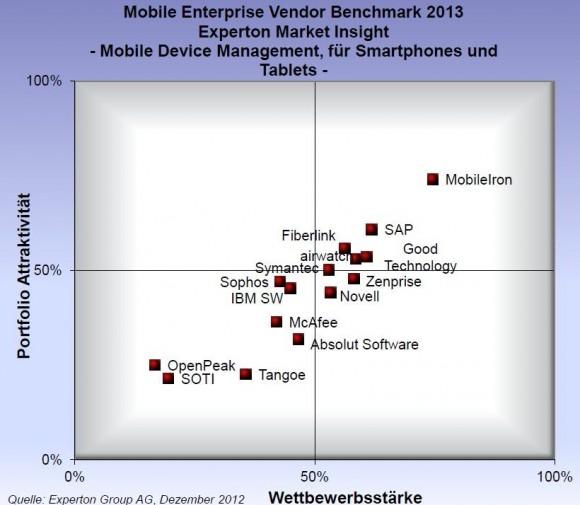 Beim Mobile Device Management für Smartphones und Tablets gibt es unter den Anbietern laut Experton einen eindeutigen Spitzenreiter (Bild: Experton).