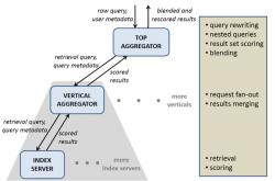 Aufbau von Unicorn, dem Framework der Graph Search (Bild: Facebook)