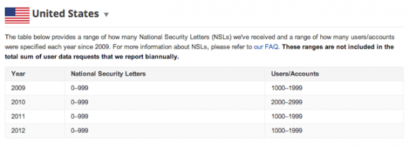 Googles Statistik zu National Security Letters