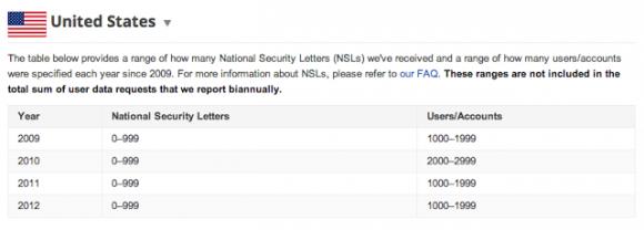Googles Statistik zu National Security Letters