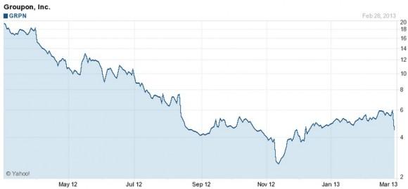 Groupon-Aktienkurs im letzten Jahr (Grafik: Yahoo)