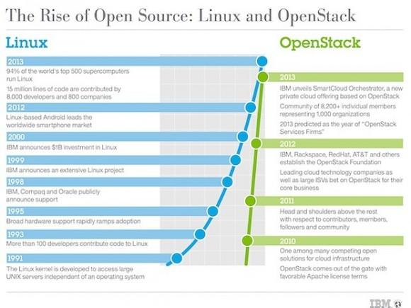 Open-Source-Aufschwung: Linux und OpenStack (Bild: IBM)