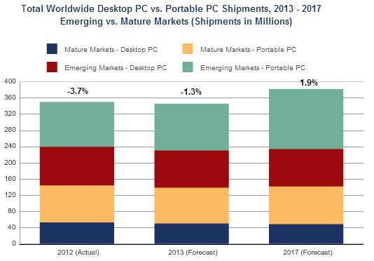 IDC Prognose PC-Markt