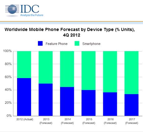 IDC Smartphonemarkt