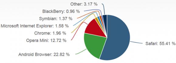 Marktanteile der Mobilbrowser im Februar