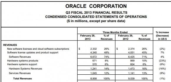 Oracle Q3 2013