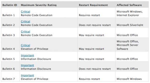 Patch Tuesday März 2013 - Übersicht (Tabelle: Microsoft)