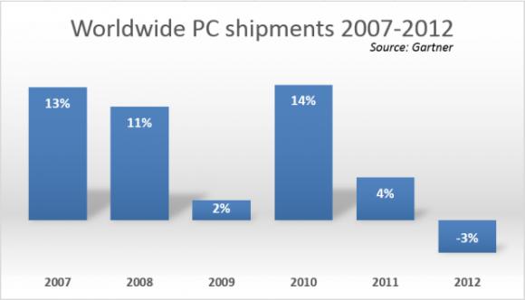 Weltweite PC-Verkäufe im Abschwung (Bild: Gartner)
