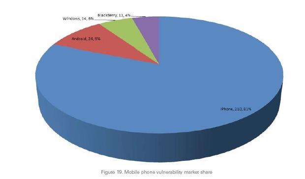 Smartphone-Statistik: Das iPhone hat die meisten Sicherheitslücken