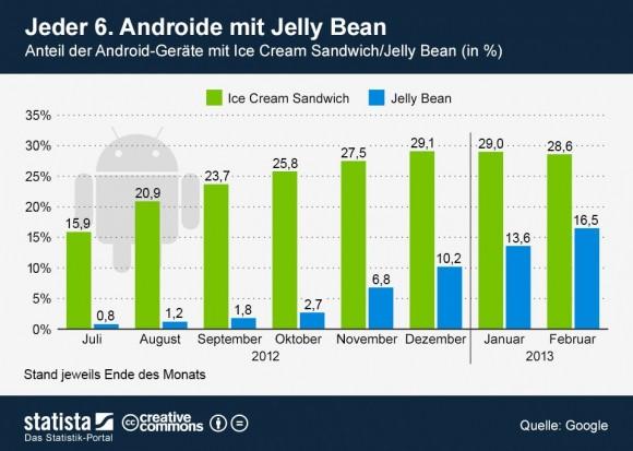 """Die aktuelle Android-Version Jelly Bean kommt inzwischen auf einen Marktanteil von 16,5 Prozent (Grafik: <a href=""""http://de.statista.com/themen/581/smartphones/infografik/962/verbreitung-icecream-sandwich-jelly-bean-februar-2013/"""" target=""""_blank"""">Statista</a>)."""