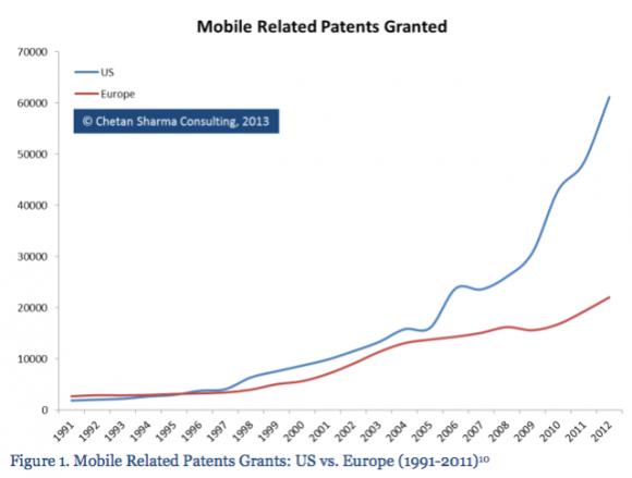 Statistik Mobilpatente