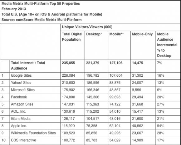 Top 10 Websites nach besuchern im  Februar (Tabelle: Comscore)