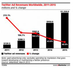 Twitters Werbeumsätze 2011 bis 2015 (Diagramm: eMarketer)