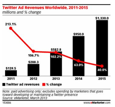 Marktforscher: Twitter macht 2014 fast eine Milliarde Dollar Werbeumsatz
