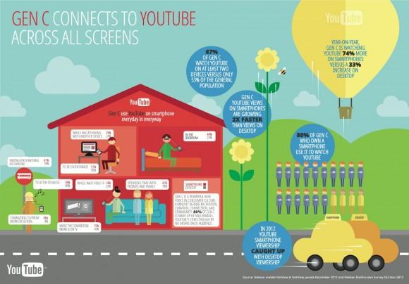 Wie Generation C Youtube nutzt (Grafik: Google)