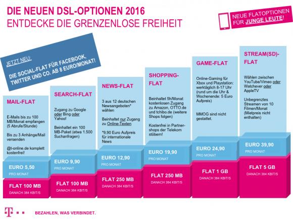 """Die Blogosphäre reagiert mit Kritik und Spott auf die Pläne der Deutschen Telekom zur DSL-Drosselung - etwa in Form einer satirischen Anzeige (Grafik: <a href=""""http://www.avatter.de/wordpress/2013/04/die-dsl-optionen-der-deutschen-telekom-2016/"""" target=""""_blank"""">avatter.de</a>)."""