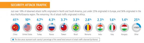 Akamai DDoS-Traffic