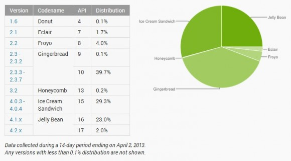 Verteilung der Android-Versionen in Google Play, Stand April 2013 (Diagramm: Google)