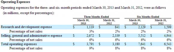 Apples Forschungsausgaben im ersten Quartal 2013