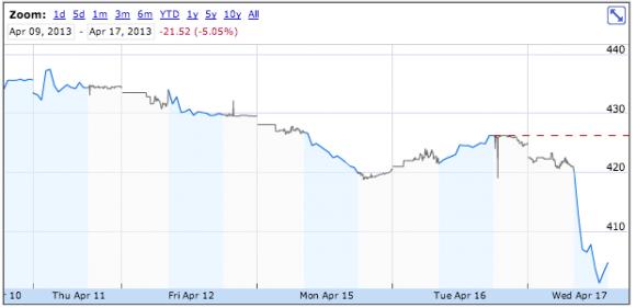 Die Apple-Aktie verlor im gestrigen Tagesverlauf rund 5 Prozent (Bild: Google Finance)