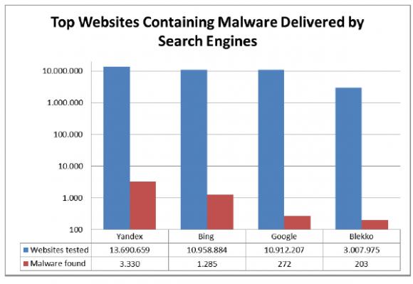 Suchmaschinenvergleich von AV-Test