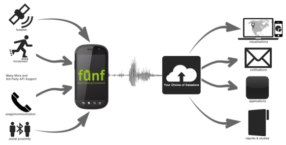Die Funktionsweise des Open Source Framework Funf (Bild: Behavio)