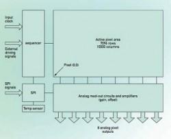 Aufbau CMOSIS CHR70M
