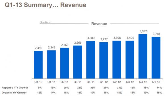 Ebay Umsatzvergleich 1. Quartal 2013