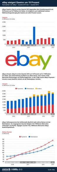 """Ebays Kennzahlen für das erste Quartal 2013 (Grafik: <a href=""""http://de.statista.com/themen/247/e-commerce/infografik/236/ebay-kennzahlen/"""" target=""""_blank"""">Statista</a>)"""
