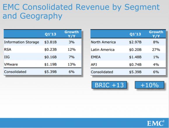 EMC: Verteilung des Umsatzes im ersten Quartal 2013