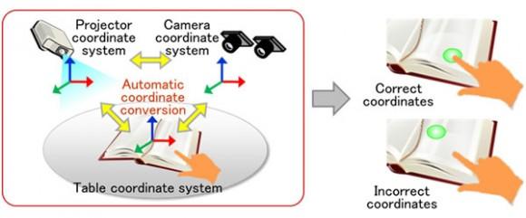 FingerLink erfasst korrekte Koordinaten auch bei gewölbten Objekten (Bild: Fujitsu)