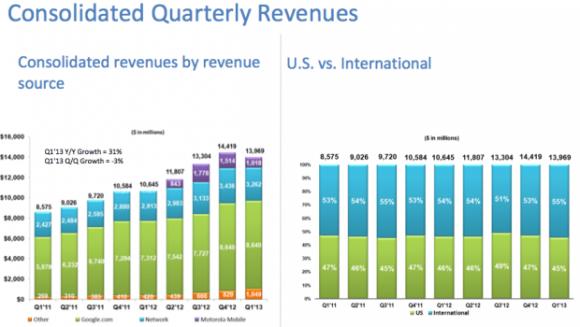 Im Jahresvergleich hat Google seinen Umsatz um 31 Prozent gesteigert (Bild: Google)