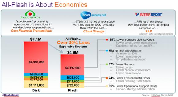 IBM: Kostenrechnung zu reinen Flash-Rechenzentren