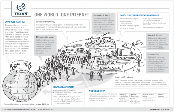 Weltweites Internet-Ökosystem (Schaubild: ICANN)
