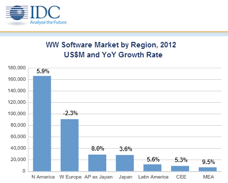 IDC: Softwaremarkt 2012