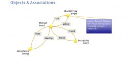 Datenstruktur im Social Graph (Abbildung: Facebook)