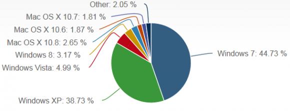 OS-Markt im März laut Net Applications