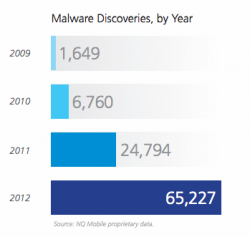 Malware-Statistik von NQ Mobile