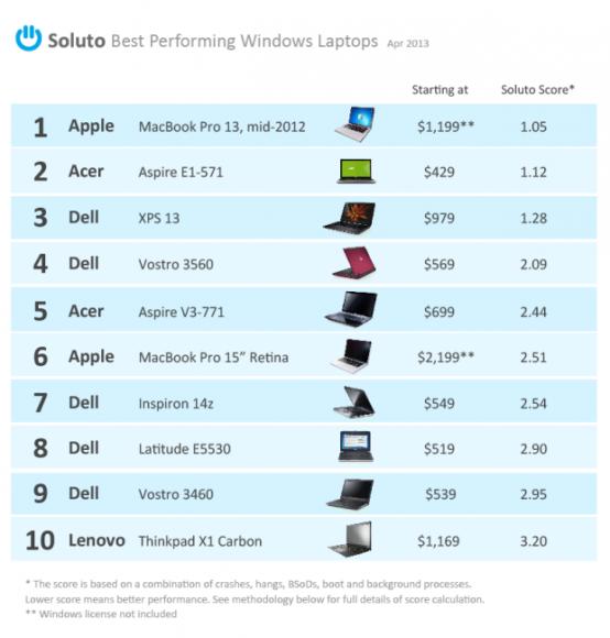 10 zuverlässige Windows-Rechner - darunter zwei Macbooks (Grafik: Soluto)