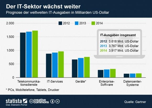Statista-Grafik zur Gartner-Prognose für die IT-Ausgaben bis 2014