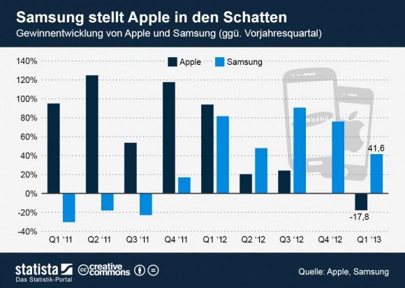 """Im Gegensatz zu Apple hat Samsung seinen Gewinn im ersten Quartal steigern können (Grafik: <a href=""""http://de.statista.com/themen/1404/samsung-electronics/infografik/1066/gewinnentwicklung-von-apple-und-samsung/"""" target=""""_blank"""">Statista</a>)."""