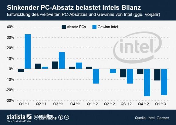 """Intel musste im fünften Quartal in Folge einen Gewinnrückgang hinnehmen (Grafik: <a href=""""http://de.statista.com/themen/252/intel/infografik/1050/entwicklung-des-weltweiten-pc-absatzes-und-gewinns-von-intel/"""" target=""""_blank"""">Statista</a>)."""
